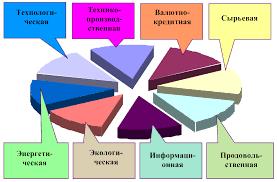 Экономическая безопасность России понятие структура  Структура экономической безопасности государства