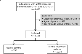 Asthma Pathophysiology Flow Chart Study Flow Chart Out Of 49 408 Patients With Asthma Icd10
