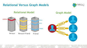 Graph Databases Querying Connected Data In Graph Databases With Neo4j Amis