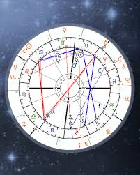 Current Transit Chart Transit Chart Calculator Astrology Transits Online Astro