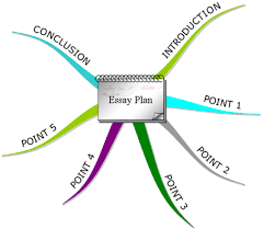 mind mapping hate essays  you re a student you have a life sort of writing practice essays is the best form of study but you don t have a lot of time