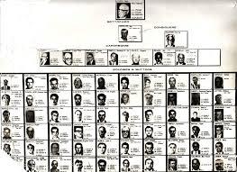 Crime Family Chart File Los Angeles Crime Family Chart 1960 Jpg Wikimedia
