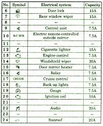 1998 mitsubishi eclipse fuse box diagram 1999 mitsubishi eclipse 1998 mitsubishi galant fuse box diagram at 2003 Mitsubishi Galant Fuse Box Diagram