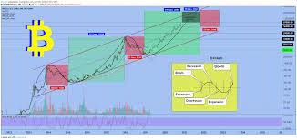 What This Logarithmic Chart Tells Us About Bitcoins Price