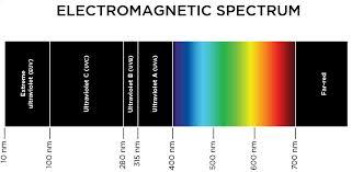 Par Light Photosynthetically Active Radiation Spectral
