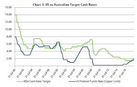 Whats Really Driving Australian Mortgage Interest Rates