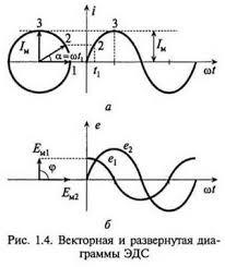 Переменный однофазный ток ru Графически переменный ток можно изобразить используя прямоугольную систему координат развернутая диаграмма рис 1 4 б или с помощью векторов