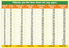 Atal Pension Yojana Age Chart Atal Pension Yojana Savings Investment Current