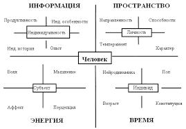 Маркетинг личности Рис В 1 Описание Человека четырехмерной динамической семантической матрицей ЧДСМ