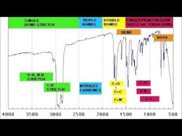 How To Read Ir Spectroscopy Organic Chemistry Tutorials