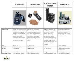 Plant Moisture Meter Chart Superpro Farmpoint 919 Moisture Meter Shore 920 Manualzz Com