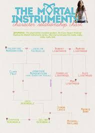 Tmi Chart Character Relationship Chart The Mortal Instruments