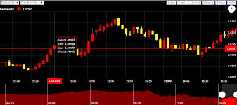Forex Market Live Chart Live Forex Charts App Public Access Top 10 Forex Trading