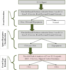 Flow Chart Of Sleep Apnea Detection And Classification The