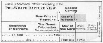 Rapture Vs Second Coming Chart The Confusion Of The Pre Wrath Rapture View