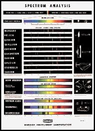 Wi Sp187 Spectrum Analysis Chart