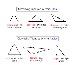 classifying triangles | mathinthemedian / FrontPage | Teacher ...