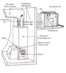 central air conditioner diagram. outside ac unit diagram | central_air_conditioner_parts_diagram1.gif central air conditioner