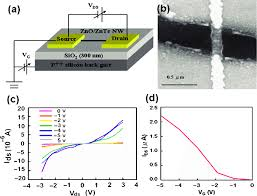 a schematic diagram of the single nanowire fet b sem image of a schematic diagram of the single nanowire fet b sem image of the single zno znte core shell nanowire fet the distance between the source and drain