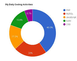 Google Charts Php Example How To Create Dynamic Pie Chart In Php With Mysql Using
