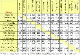 California Mileage Chart For Windows Ftparmy Com