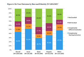 Degrees To Percent Chart College Completion Rates Vary By Race And Ethnicity Report