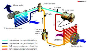how car air conditioner works. how to deal with car. car air conditioner works d