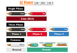 Wiring Color Codes Usa Uk Europe Canada Codes When To