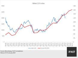 Japan Land Of Rising Stocks Fsmone