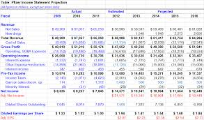 Pfizer Financial Projection And Stock Valuation Pfizer