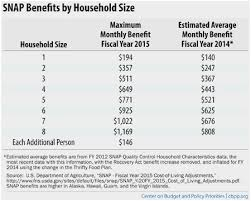 Food Stamps Eligibility Chart Michigan 27 Comprehensive Michigan Food Stamp Calculator
