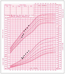 Growth Chart 6 Year Old Girl Acquired Primary Hypothyroidism Vaginal Bleeding In A Quiet