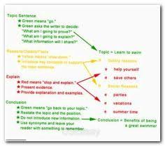 Pro life essays Resume Template Essay Sample Free Essay Sample Free Allstar Construction