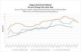 Calgary Home Price Growth Slowing But Will Prices Fall