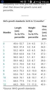 Can Anyone Sent The Weight Gain Chart According To The Age