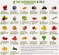 Pin By Tatka Vin On In 2019 Superfoods Healthy