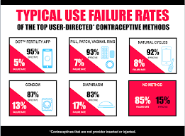 Birth Control Effectiveness Rate Chart
