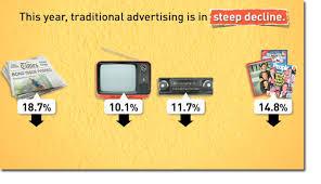 Image result for DIGITAL VS TRADITIONAL ADVERTISING
