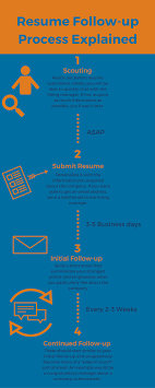 how to follow up a resume submission example included zipjob resume follow up process