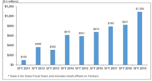 Comments On New York Citys Fiscal Year 2020 Executive