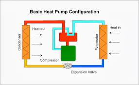 heat pump aire flo heat pump heat pumps for space heating
