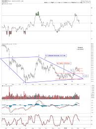 Silver Volume Chart Weekend Report Micro To Macro Chartology In Support Of