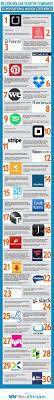 best ideas about business mission statement 30 inspiring billion dollar startup company mission statements