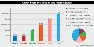What Is A Good Credit Score 2018 Range Credit Score Scale