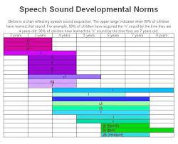 Articulation Development Norms Chart Speech Sound Development Chart Unique Asha Articulation