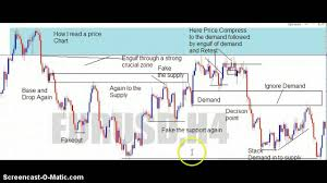 How To Read A Forex Price Action Chart L Concept Of Supply And Demand