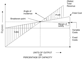 Angle Of Incidence In Break Even Chart Explain About The Break Even Analysis Project Management