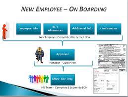 Employee Onboarding Process Flow Chart Www