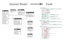 Domain Model Visualize Json Models As Domain Model Stack Overflow