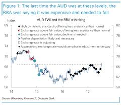 Aussie Dollar Chart This Chart Shows The Aussie Dollar Is Now At Levels That